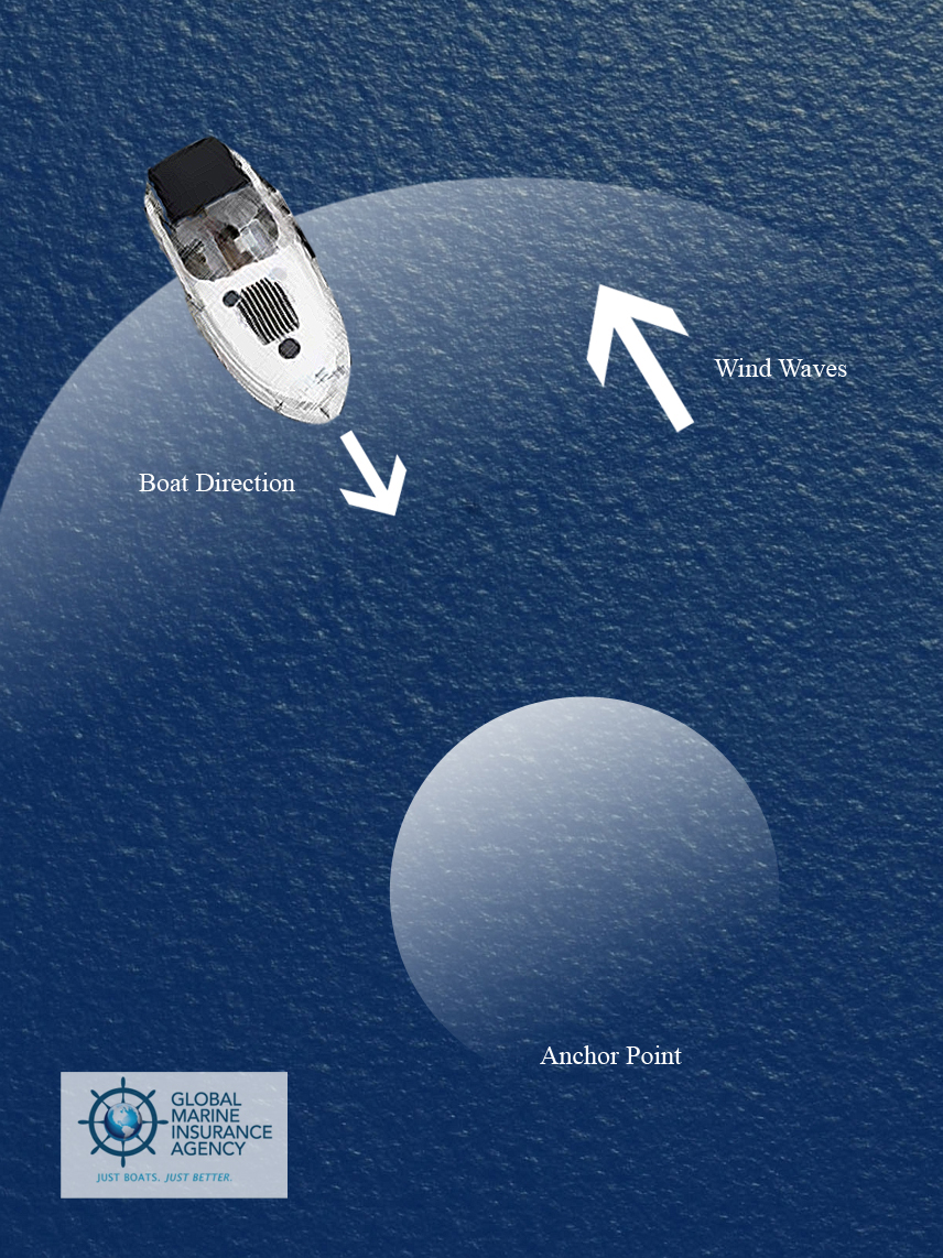 Global Marine Insurance Agency: How to Anchor Your Boat