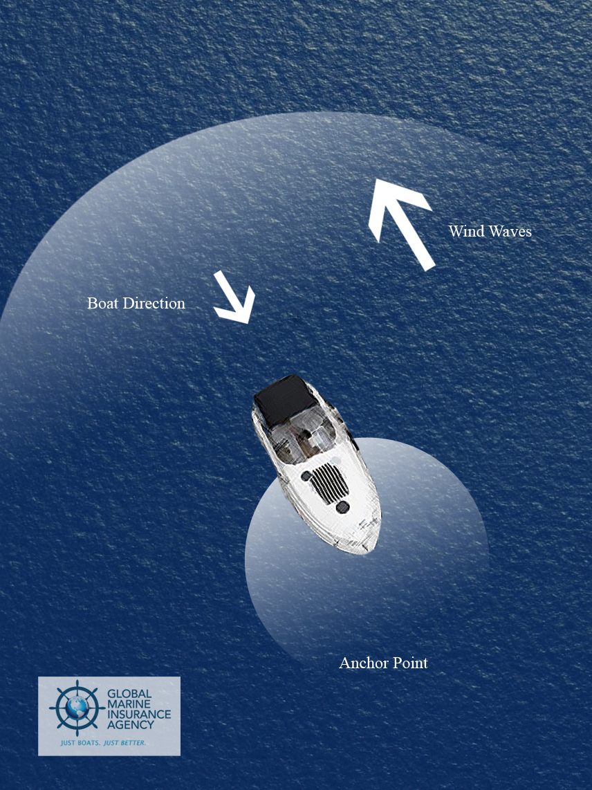 Global Marine Insurance Agency: How to Anchor Your Boat 2