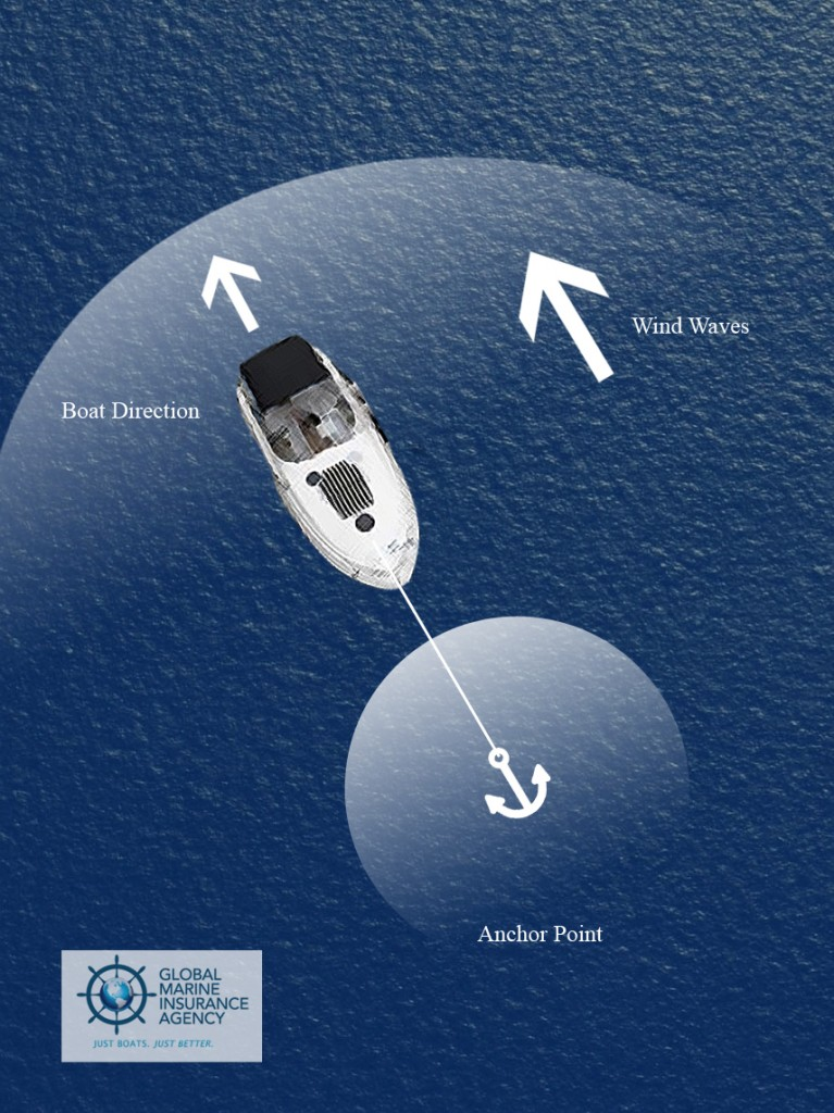 Global Marine Insurance Agency: How to Anchor Your Boat 3