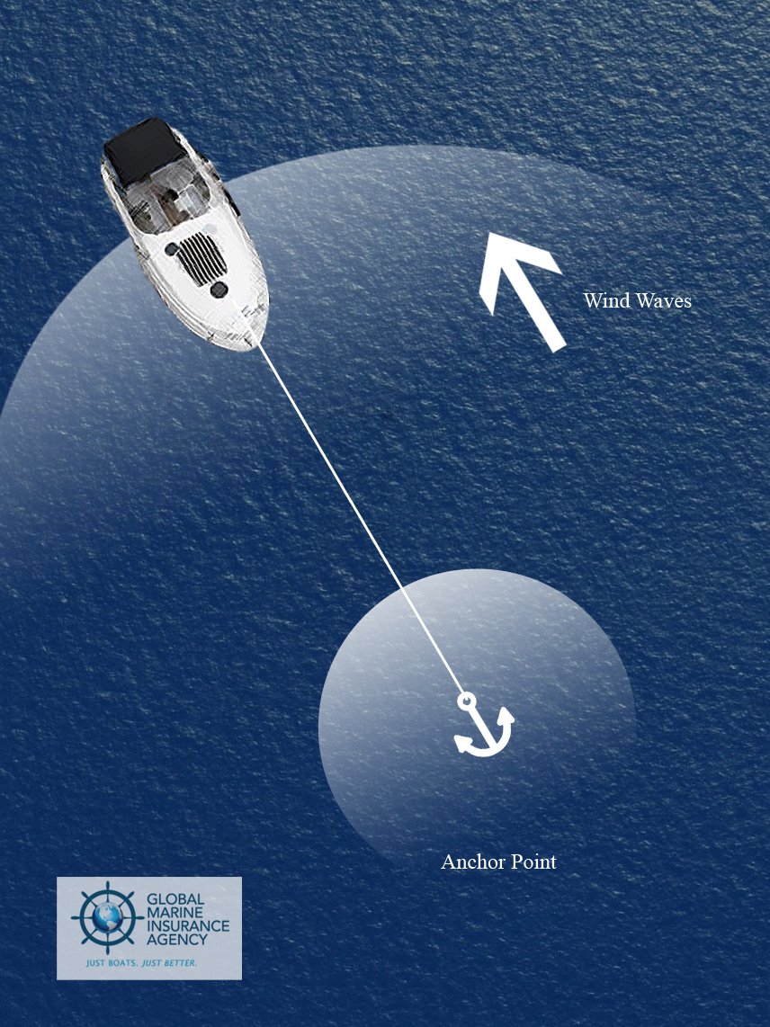 Global Marine Insurance Agency: How to Anchor Your Boat 4